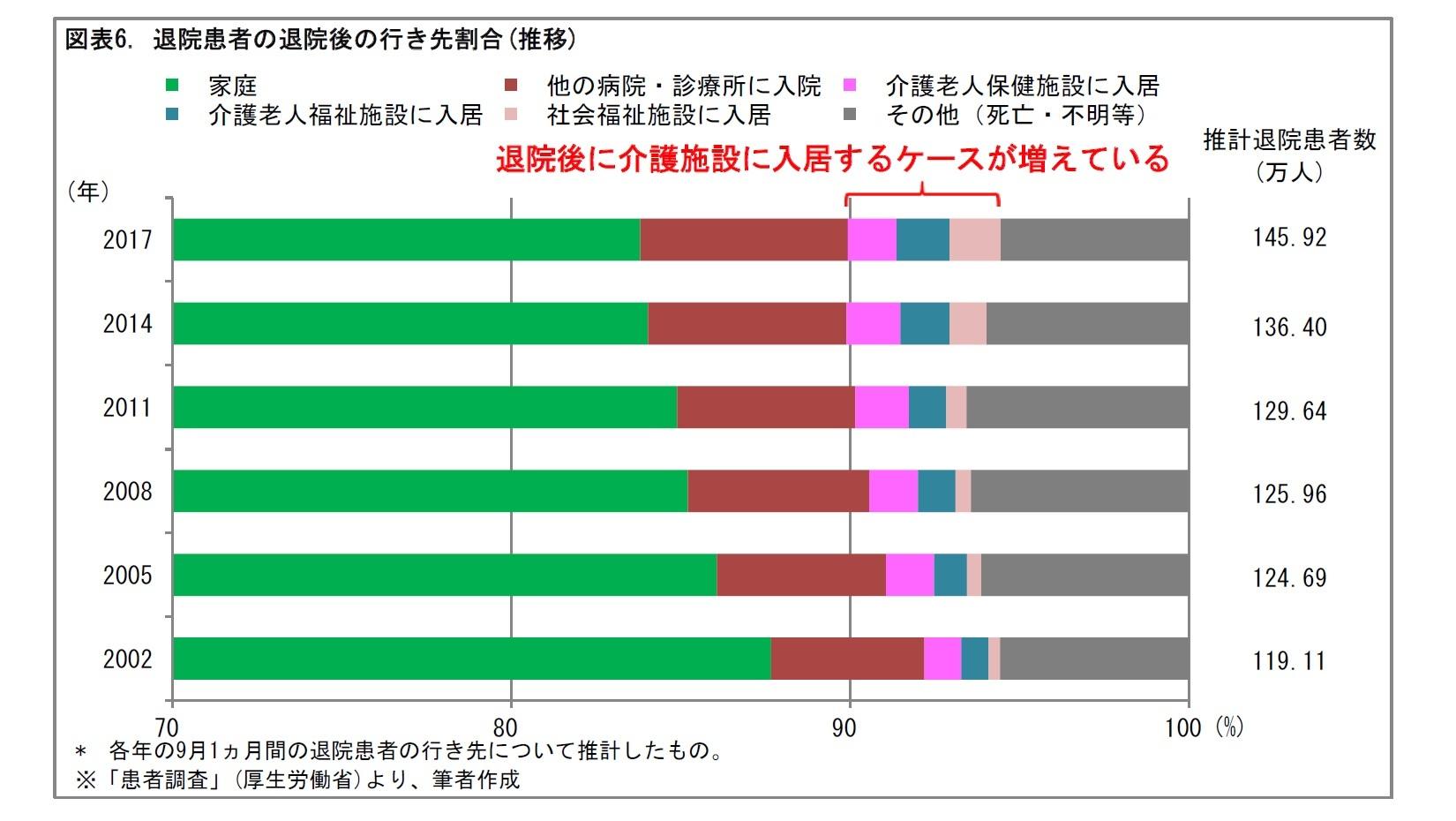 図表6. 退院患者の退院後の行き先割合(推移)