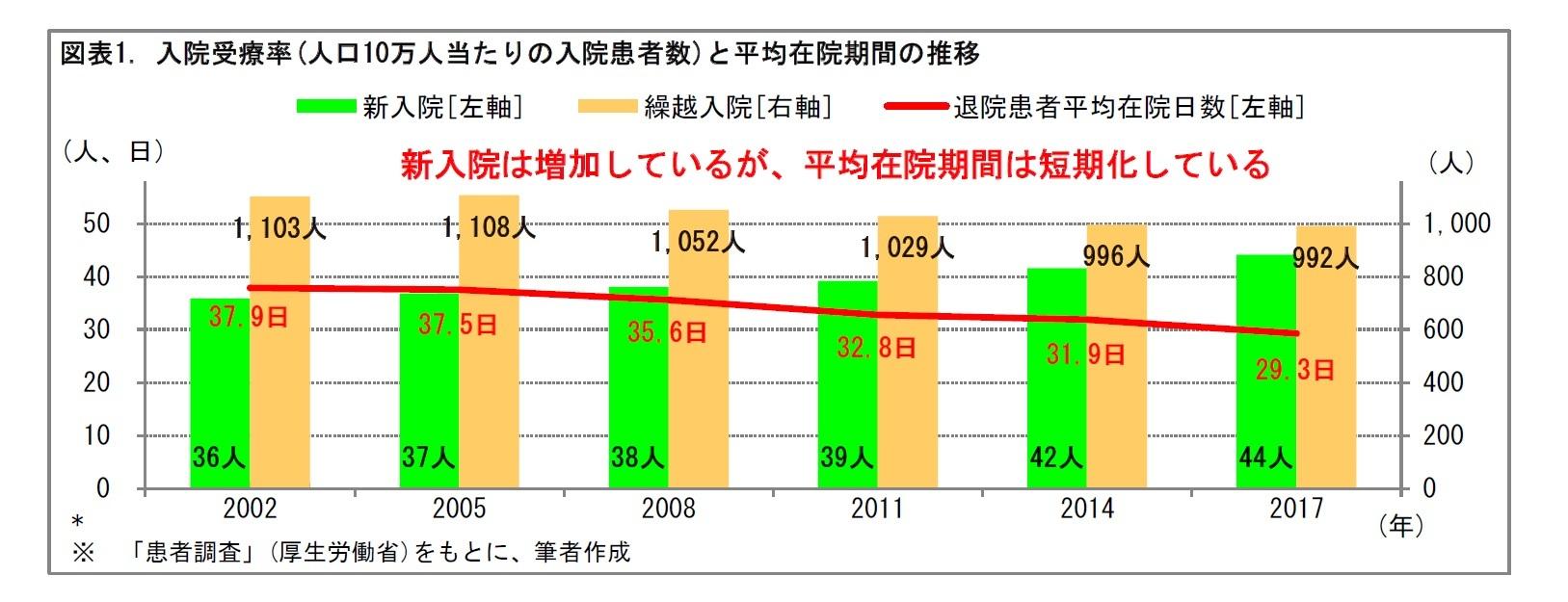 図表1. 入院受療率(人口10万人当たりの入院患者数)と平均在院期間の推移