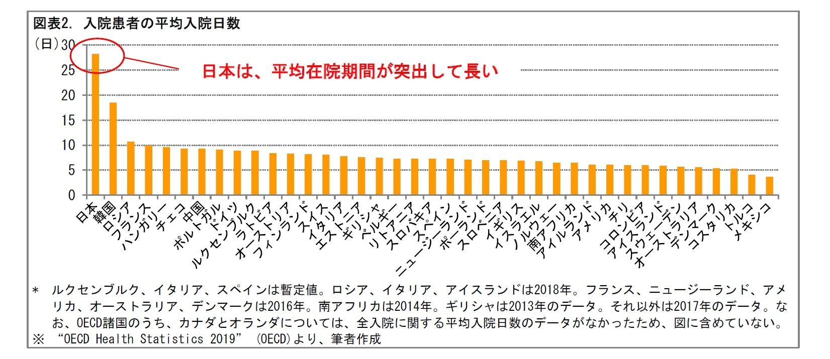 図表2. 入院患者の平均入院日数