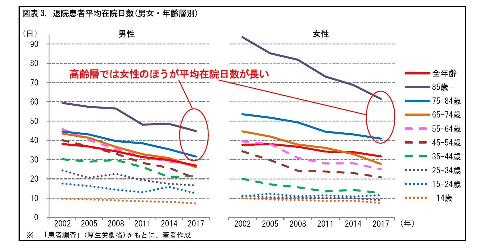 図表3. 退院患者平均在院日数(男女・年齢層別)