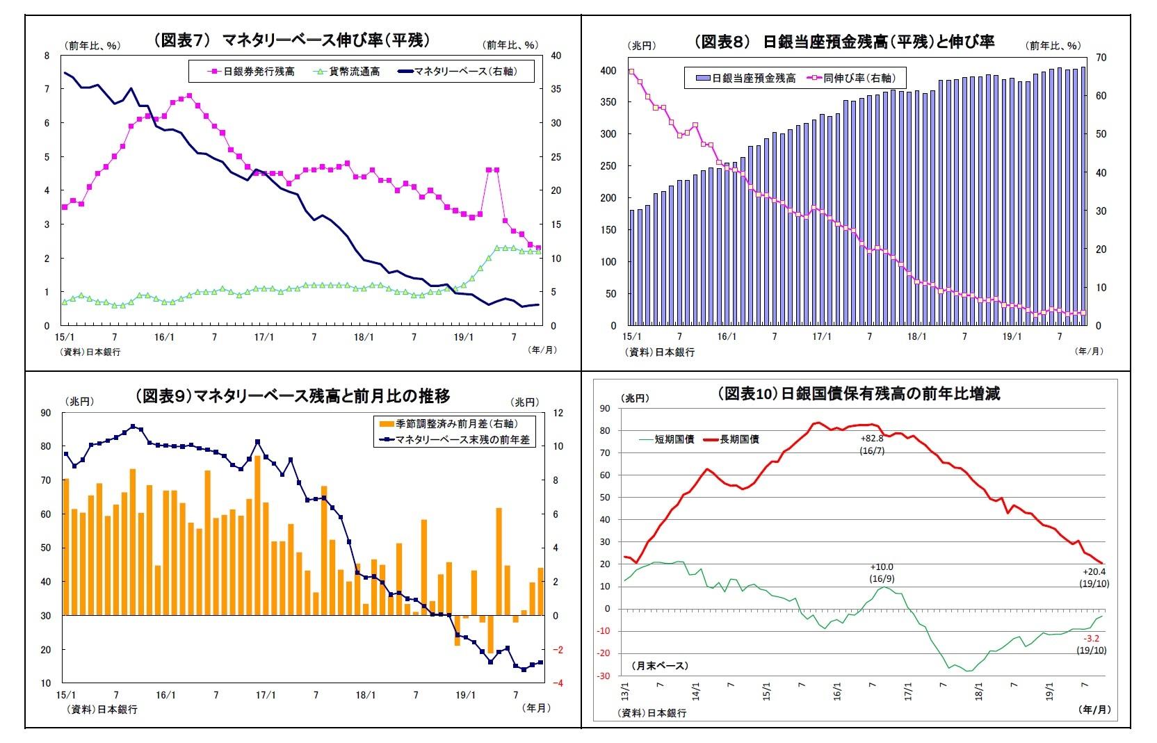 (図表7) マネタリーベース伸び率(平残)/(図表8) 日銀当座預金残高(平残)と伸び率/(図表9)マネタリーベース残高と前月比の推移/(図表10)日銀国債保有残高の前年比増減