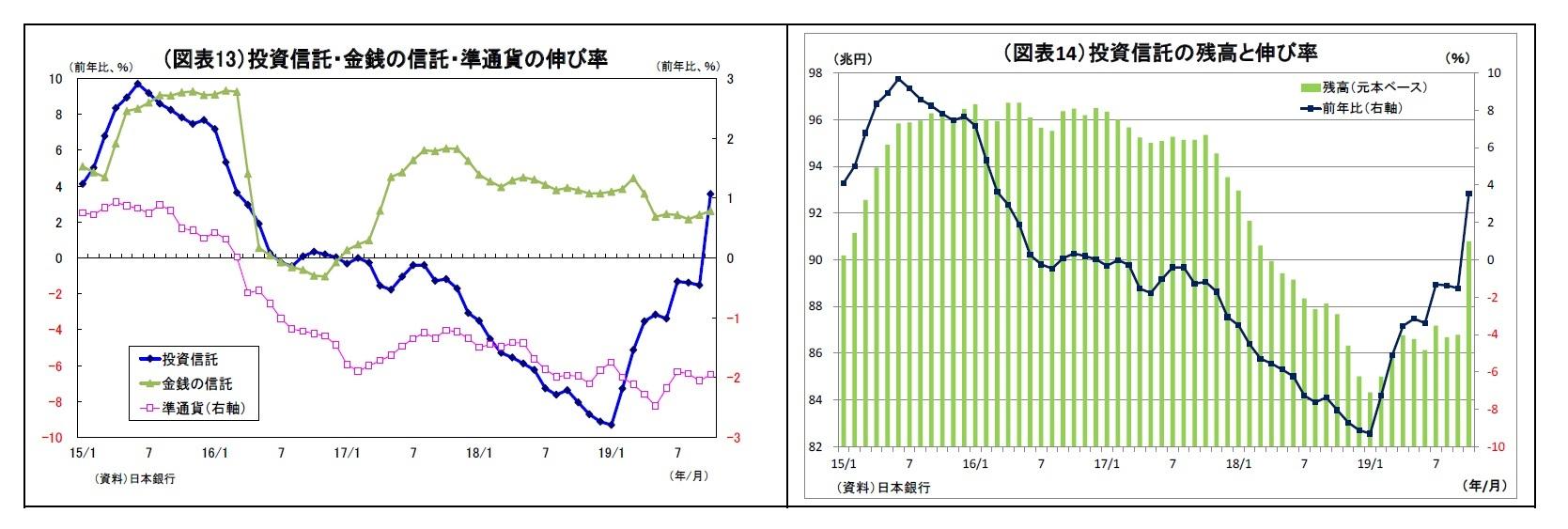 (図表13)投資信託・金銭の信託・準通貨の伸び率/(図表14)投資信託の残高と伸び率