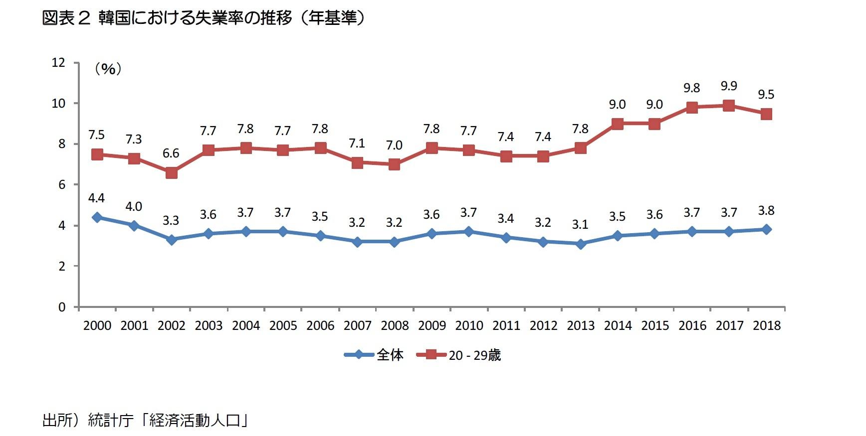 図表2 韓国における失業率の推移(年基準)