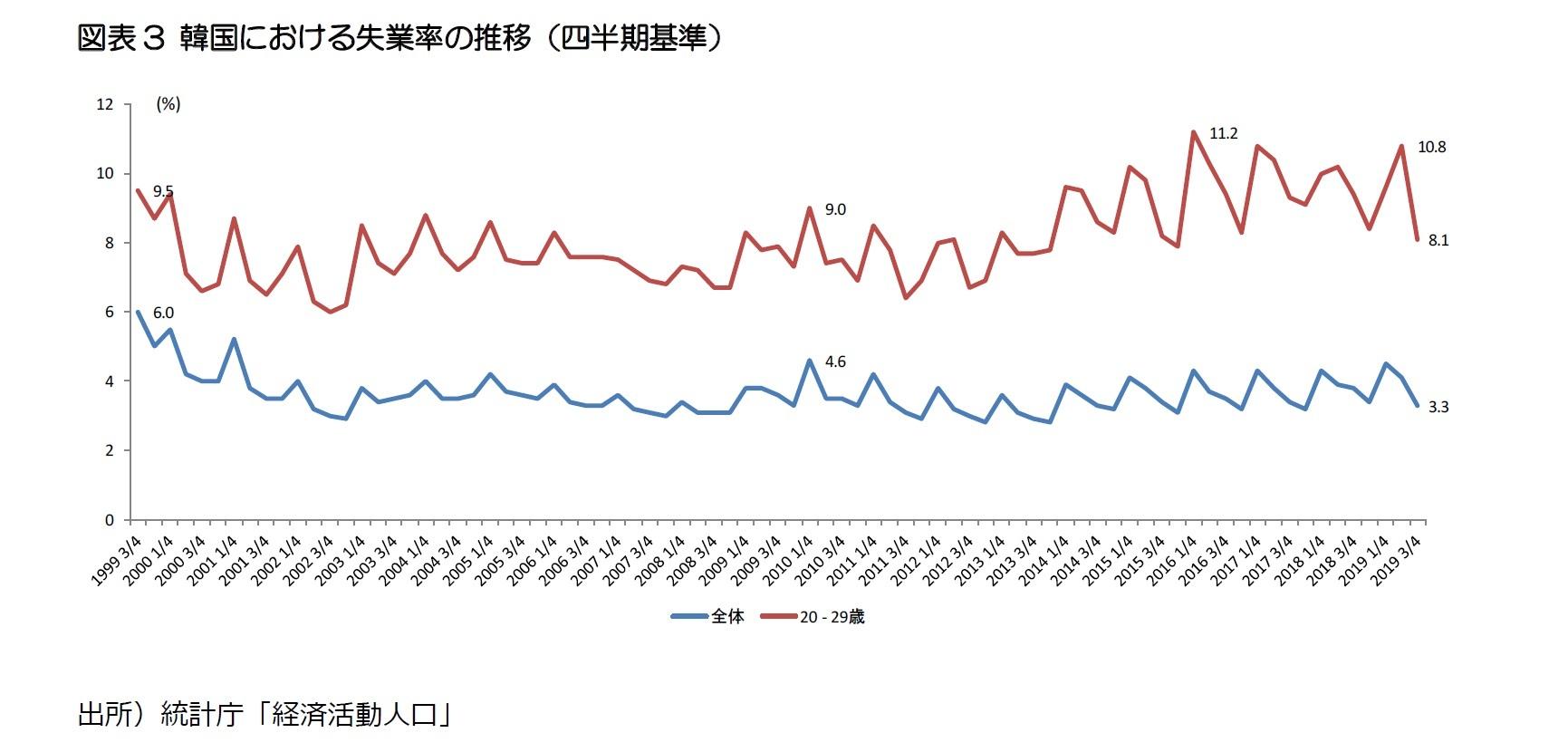 図表3 韓国における失業率の推移(四半期基準)