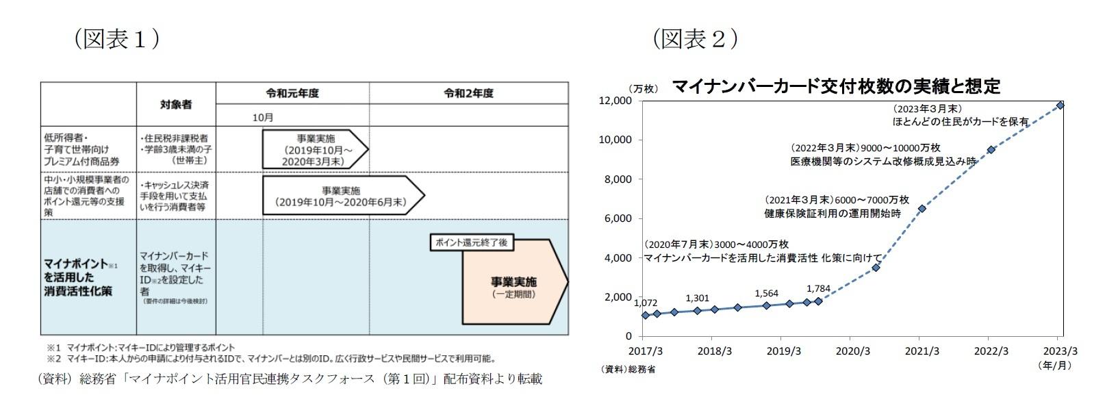 (図表1)政府のマイナポイント導入の狙い/(図表2)マイナンバーカード交付枚数の実績と想定