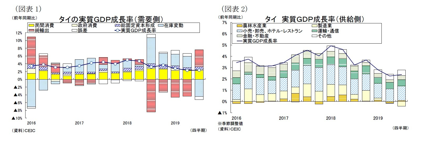 (図表1)タイの実質GDP成長率(需要側)/(図表2)タイ実質GDP成長率(供給側)