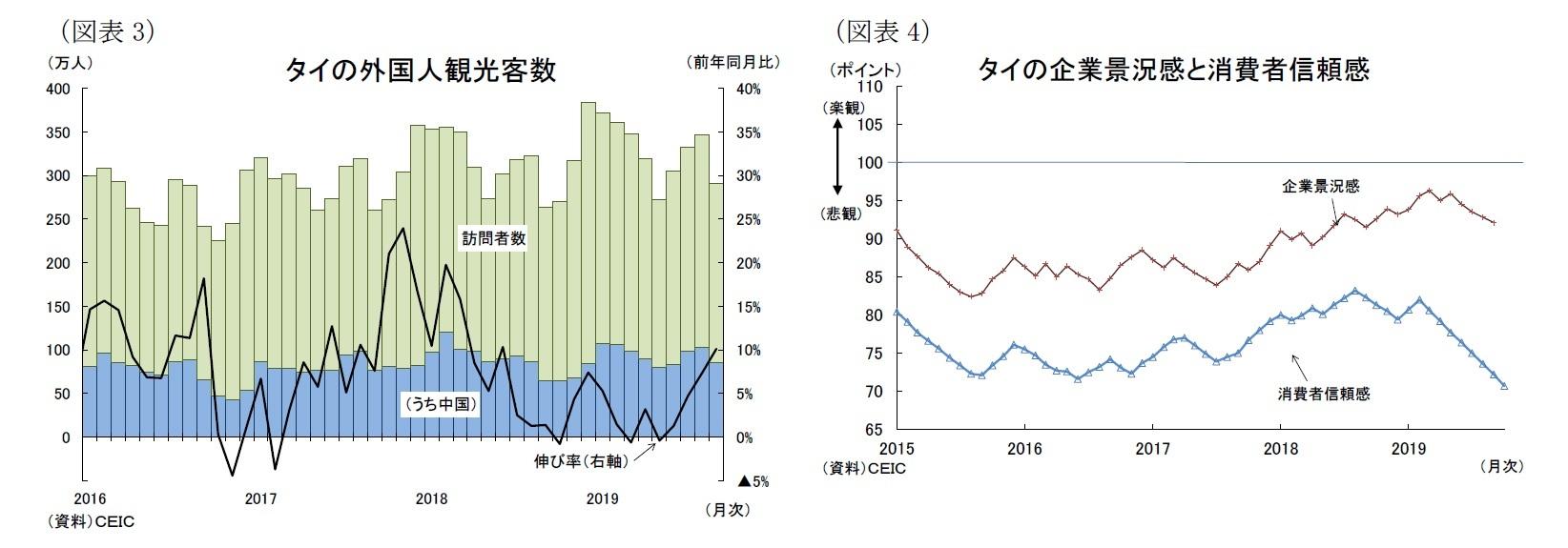 (図表3)タイの外国人観光客数/(図表4)タイの企業景況感と消費者信頼感