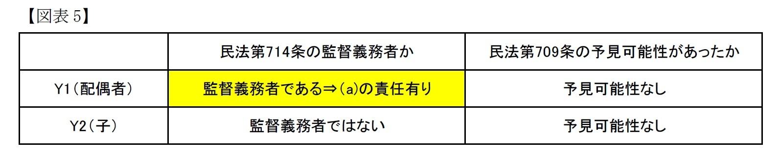 (図表5)高裁の判断