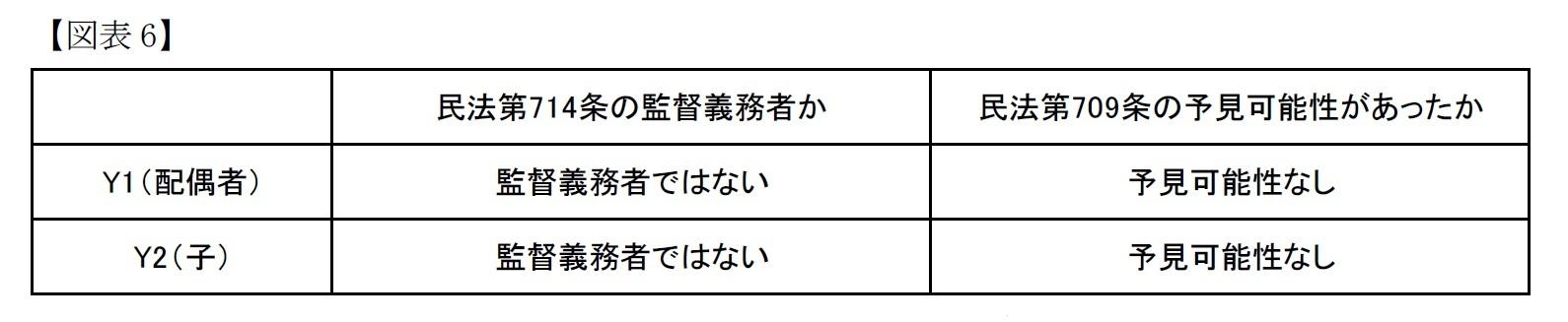 (図表6)最高裁の判断