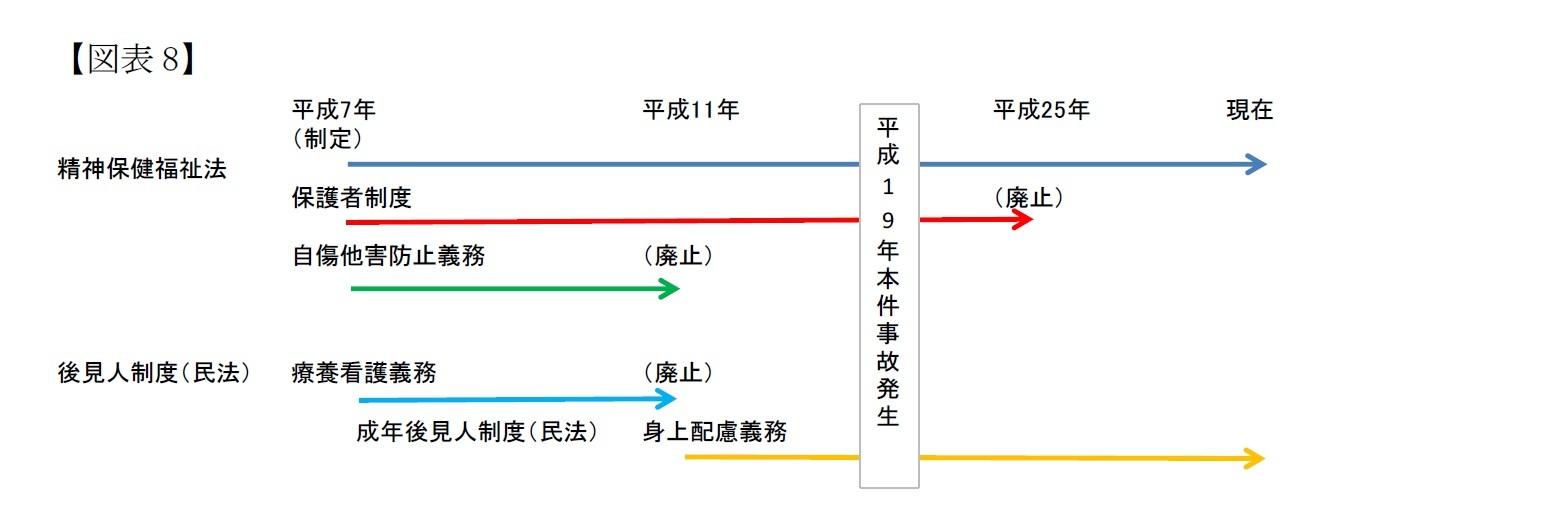 (図表8)保護者制度・後見人制度