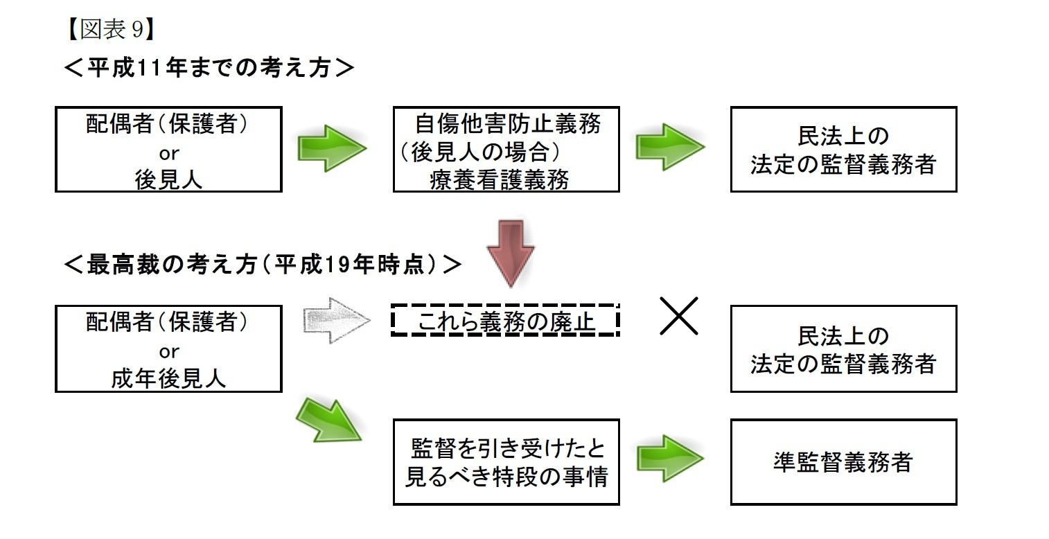 (図表9)法定の監督義務者