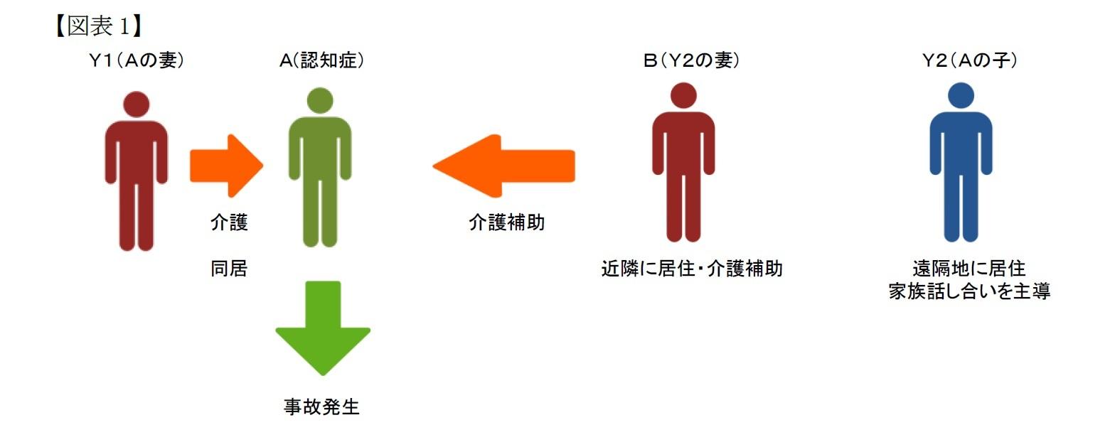 (図表1)事実の概要