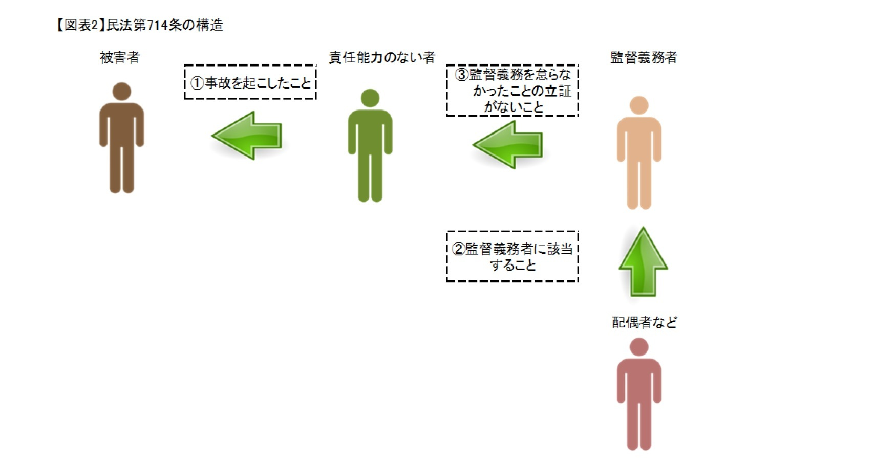 (図表2)民法第714条の構造
