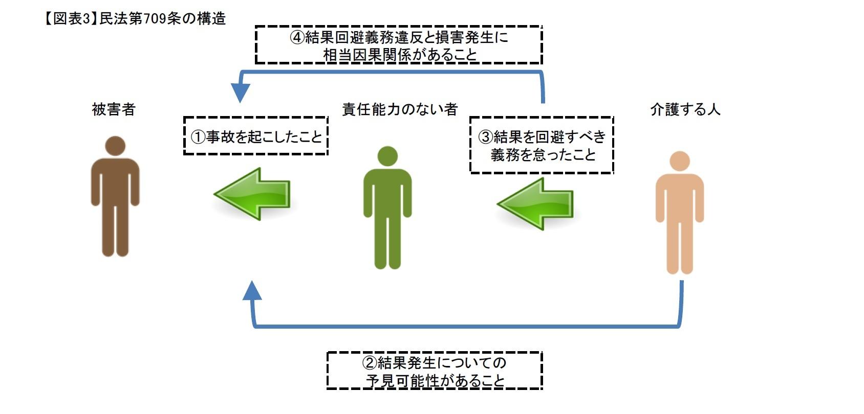 (図表3)民法第709条の構造