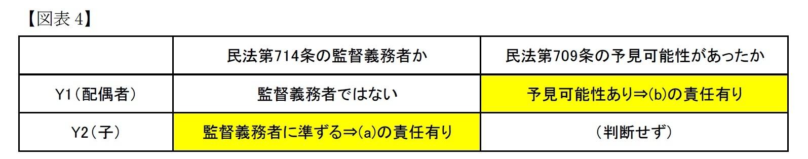 (図表4)地裁の判断