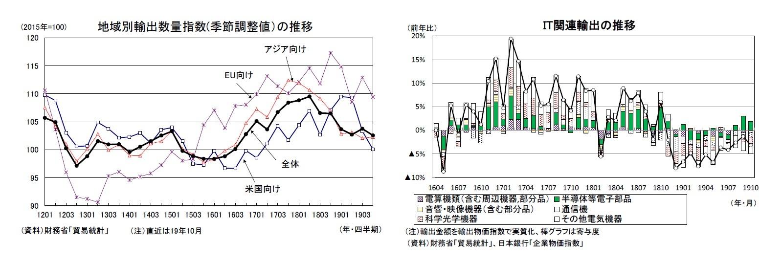 地域別輸出数量指数(季節調整値)の推移/IT関連輸出の推移