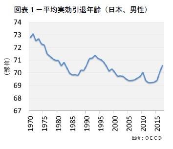 図表1-平均実効引退年齢(日本、男性)
