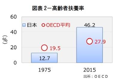 図表2-高齢者扶養率