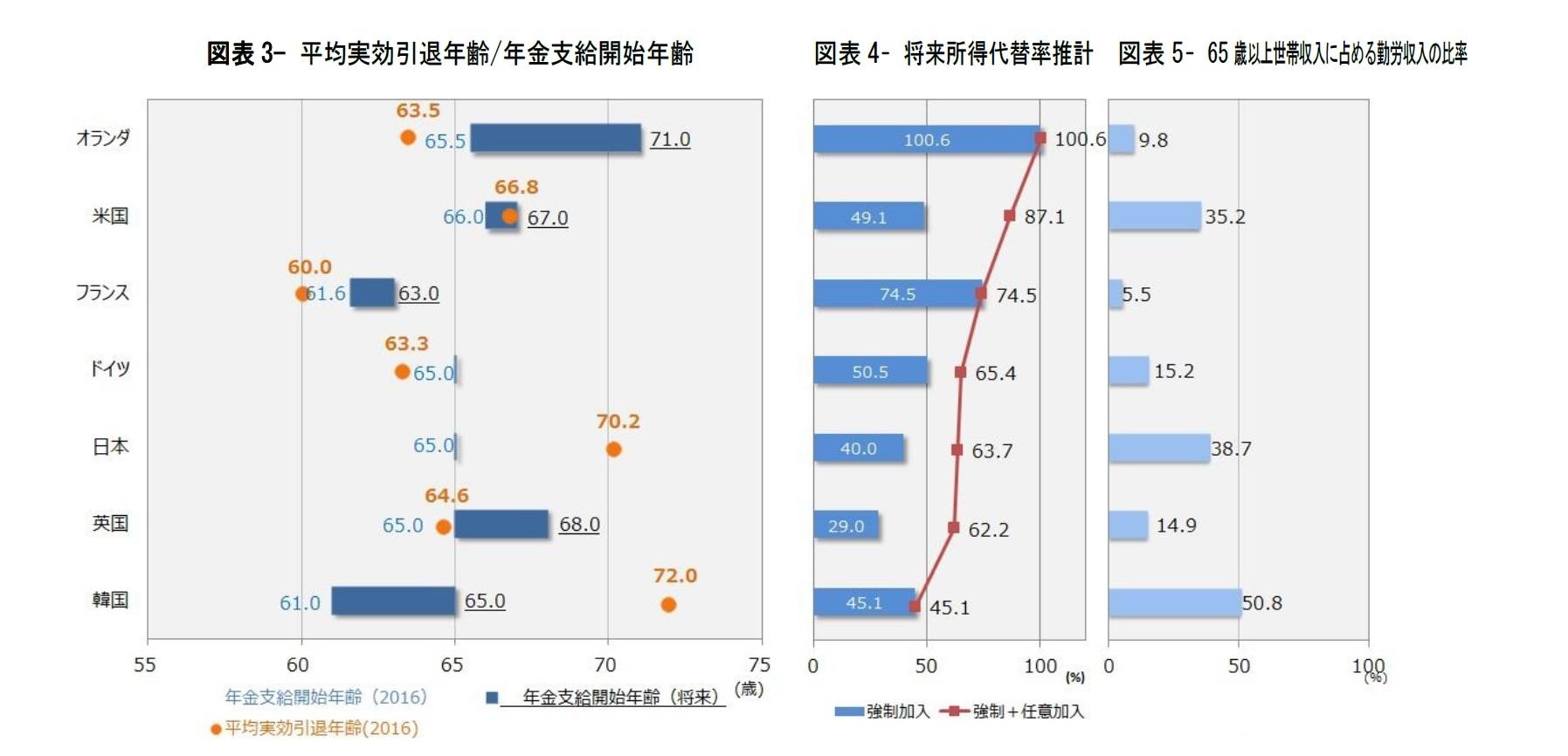 図表3- 平均実効引退年齢/年金支給開始年齢/図表4– 将来所得代替率推計/図表5– 65 歳以上世帯収入に占める勤労収入比率