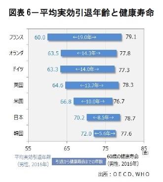 図表6-平均実効引退年齢と健康寿命