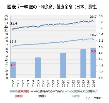 図表7-60歳の平均余命、健康余命(日本、男性)