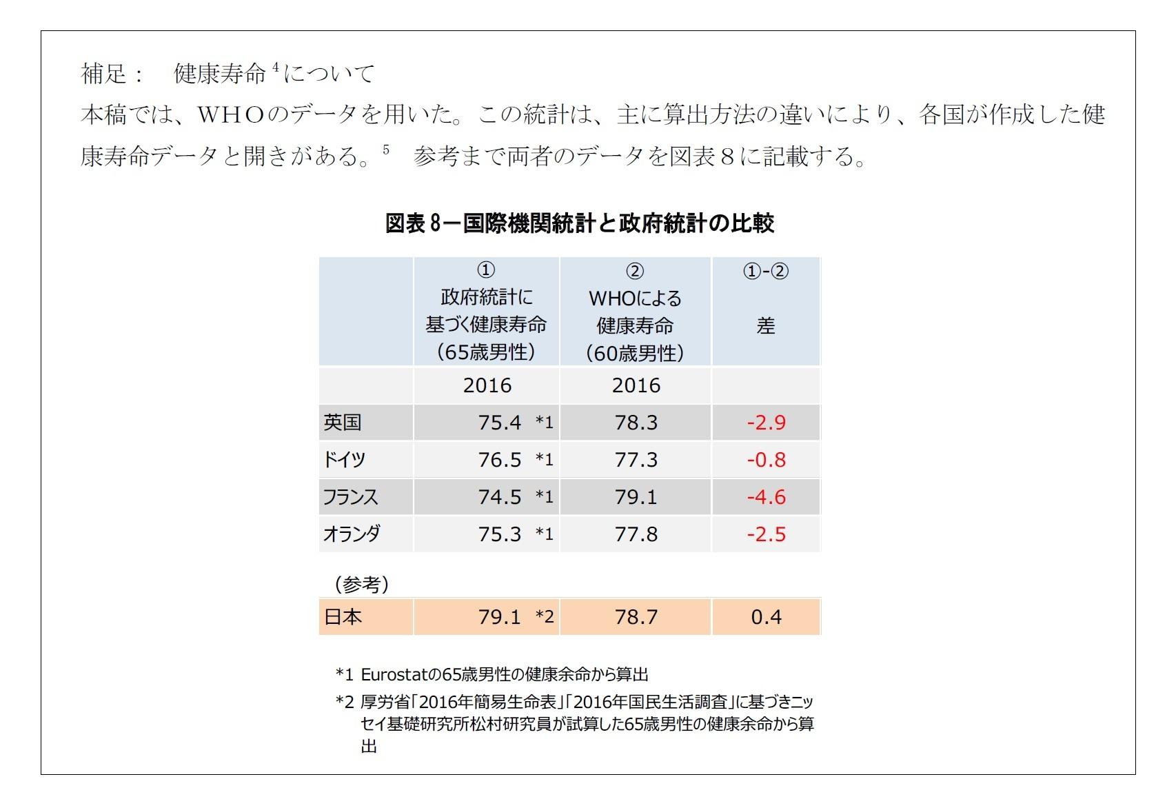 図表8-国際機関統計と政府統計の比較