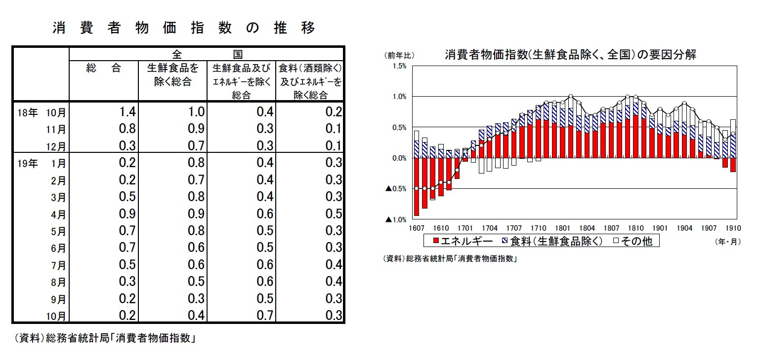 消費者物価指数の推移/消費者物価指数(生鮮食品除く、全国)の要因分解