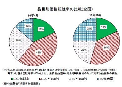 品目別価格転嫁率の比較(全国)