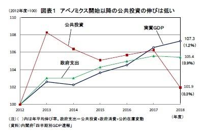 図表1 アベノミクス開始以降の公共投資の伸びは低い