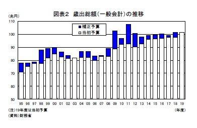 図表2 歳出総額(一般会計)の推移
