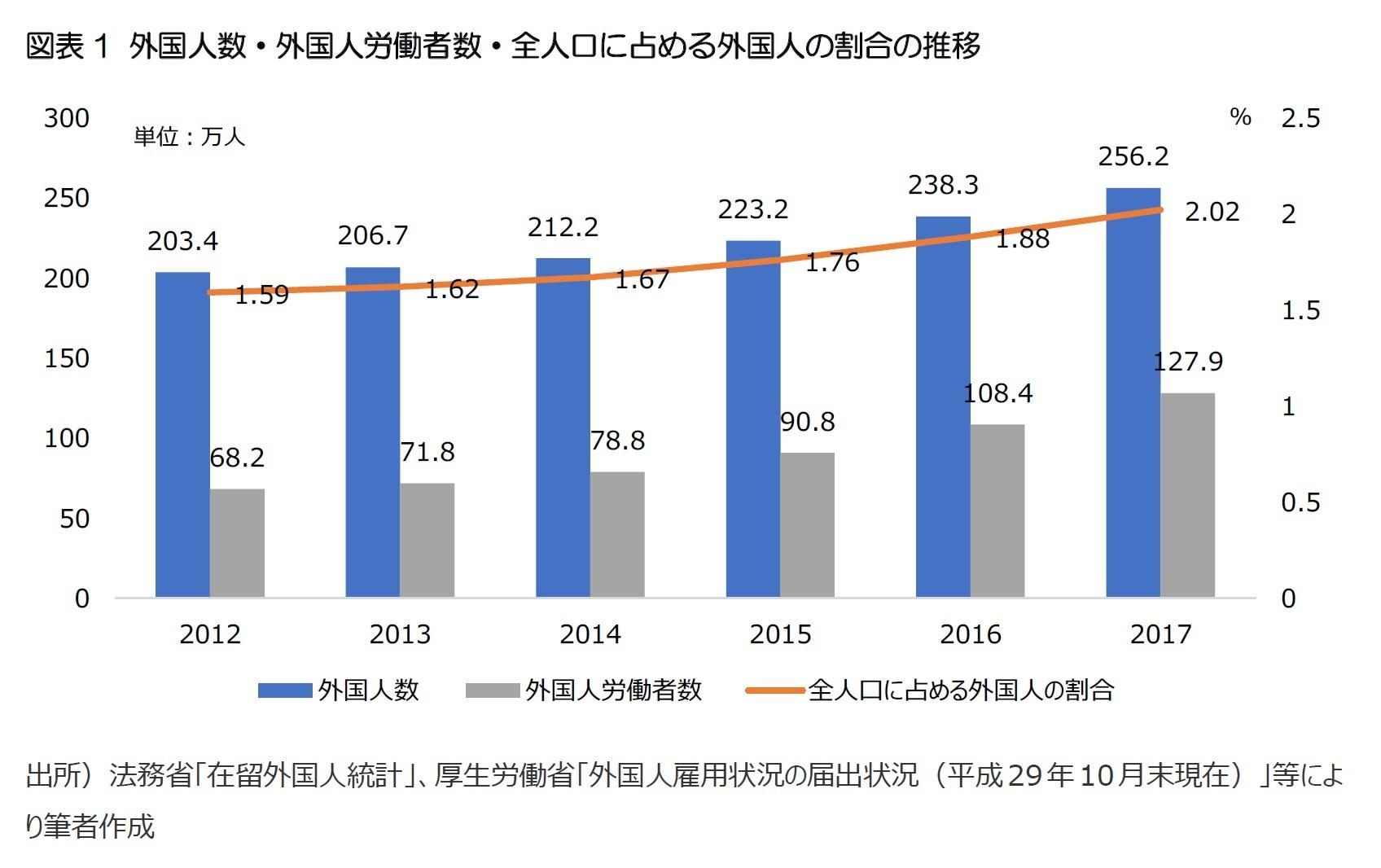 図表1 外国人数・外国人労働者数・全人口に占める外国人の割合の推移