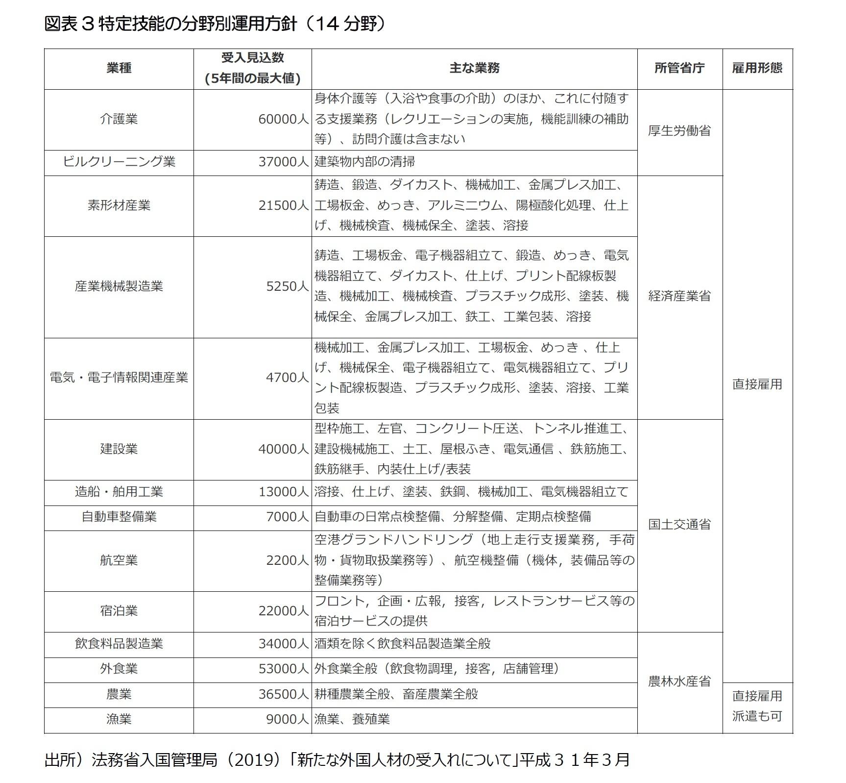 図表3特定技能の分野別運用方針(14分野)