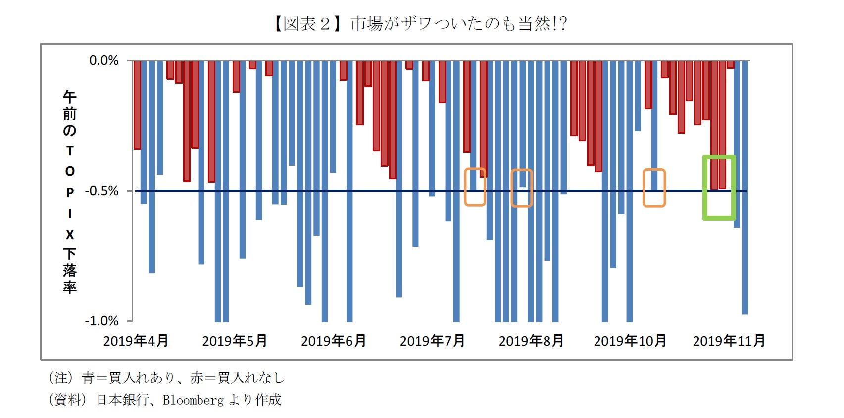 【図表2】市場がザワついたのも当然!?