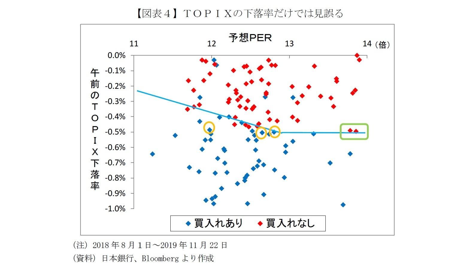 【図表4】TOPIXの下落率だけでは見誤る