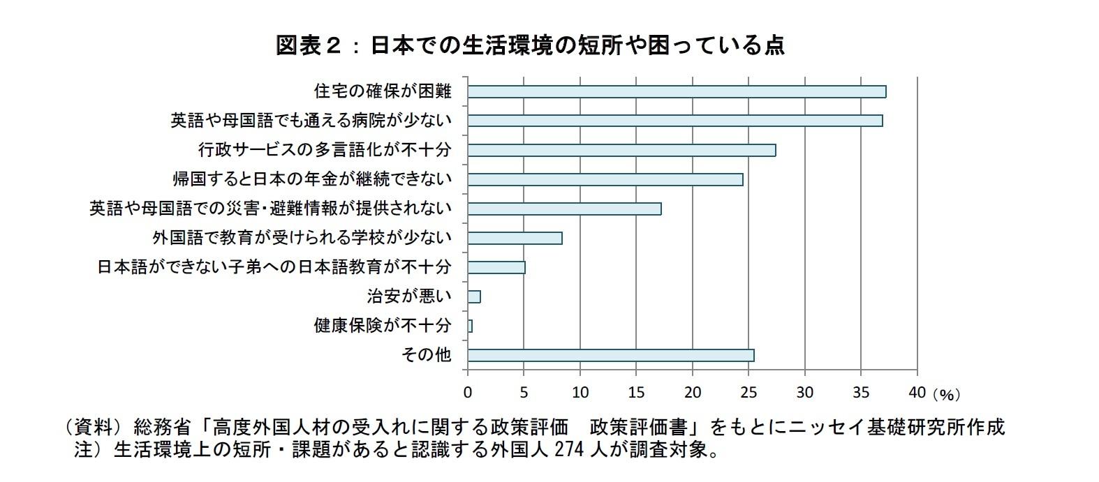 図表2:日本での生活環境の短所や困っている点