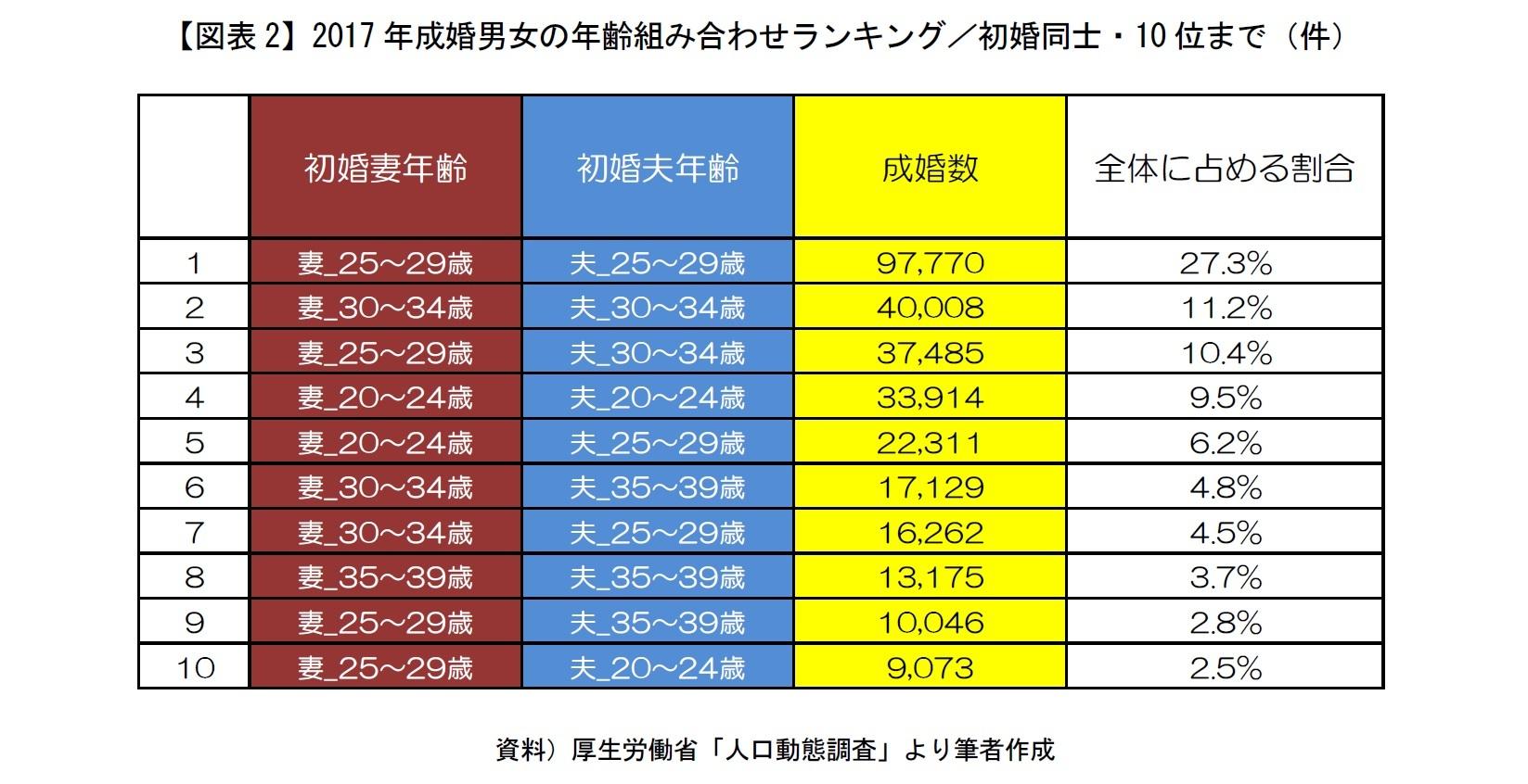 【図表2】2017 年成婚男女の年齢組み合わせランキング/初婚同士・10 位まで(件)