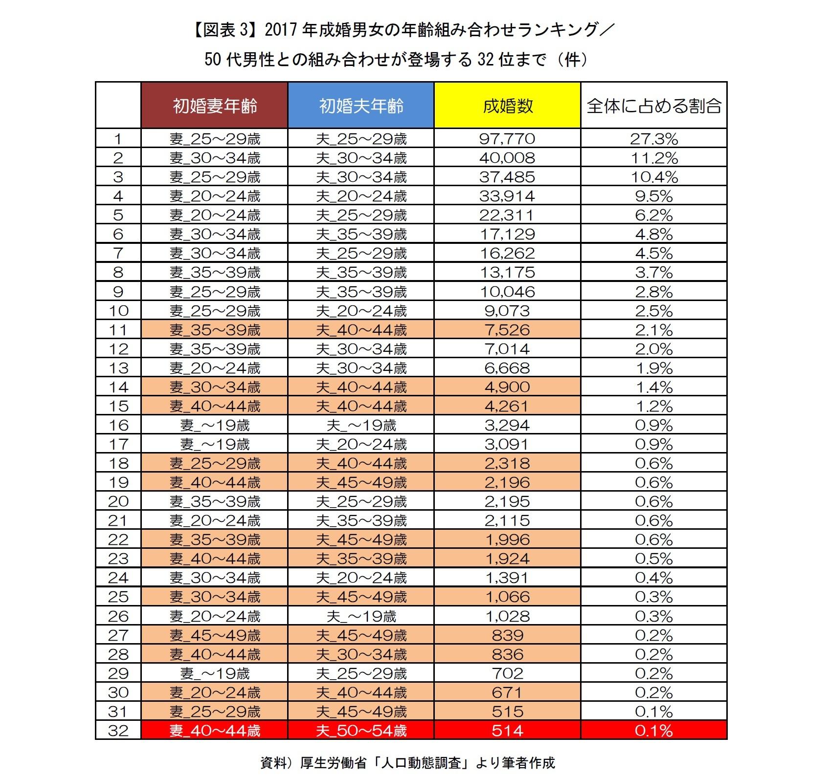 【図表3】2017年成婚男女の年齢組み合わせランキング/50代男性との組み合わせが登場する32位まで(件)