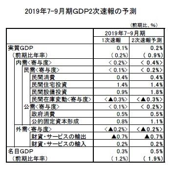 2019年7-9月期GDP2次速報の予測