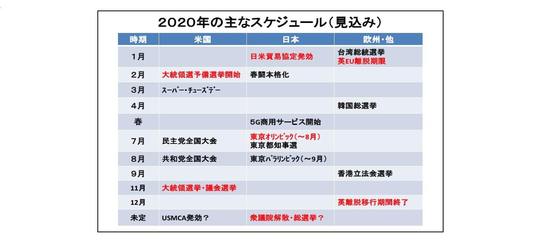 2020年の主なスケジュール(見込み)