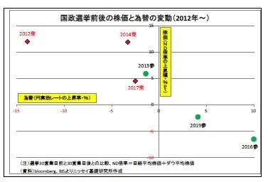 国政選挙前後の株価と為替の変動(2012年~)