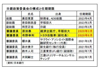 日銀政策委員会の構成と任期期限