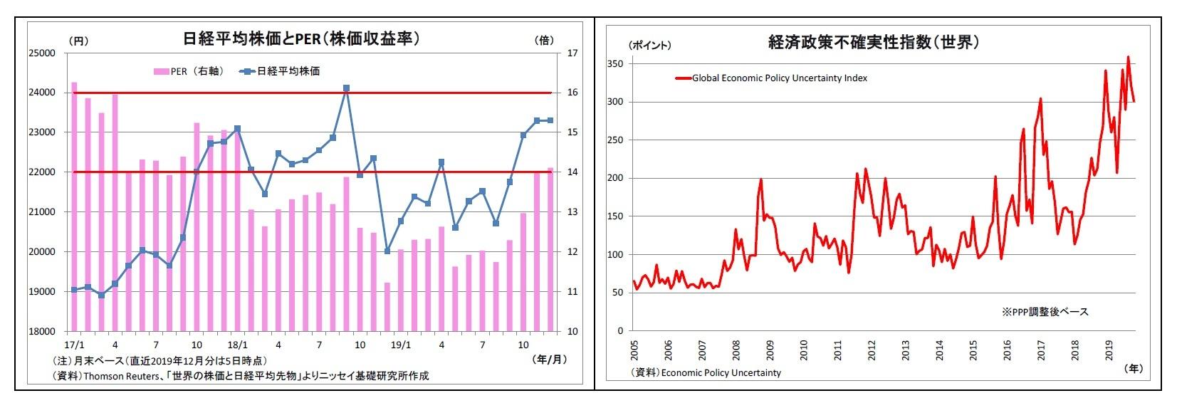日経平均株価とPER(株価収益率)/経済政策不確実性指数(世界)