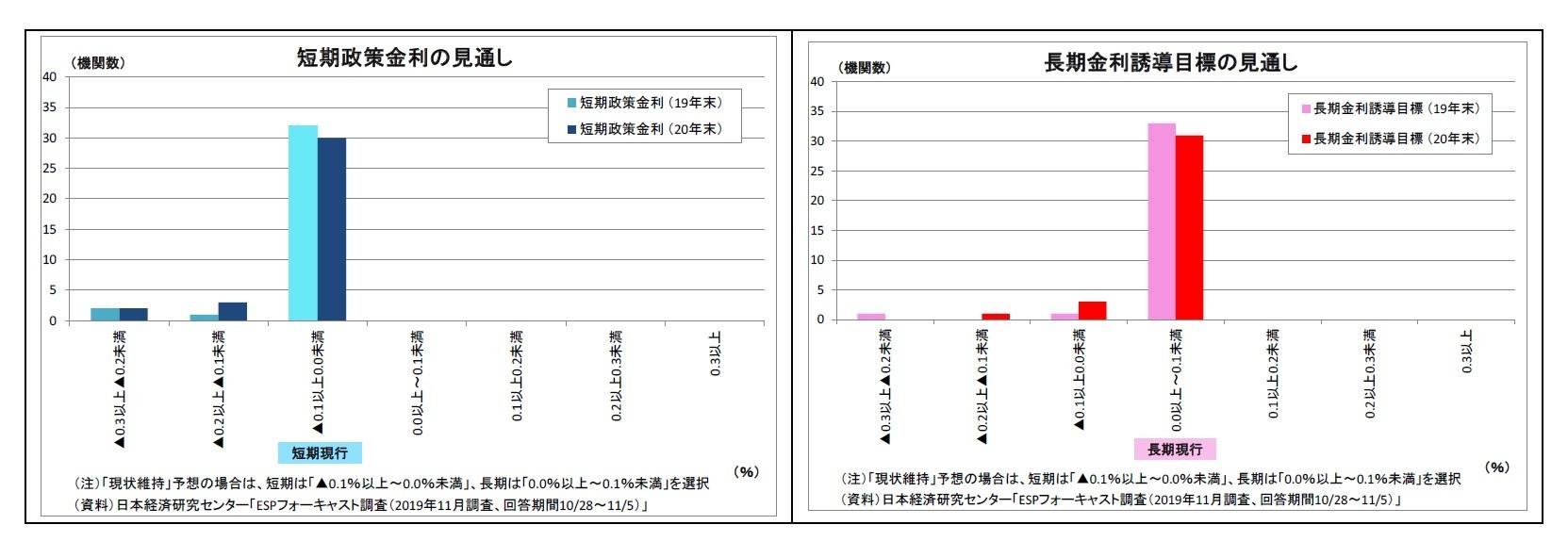 短期政策金利の見通し/長期金利誘導目標の見通し  長