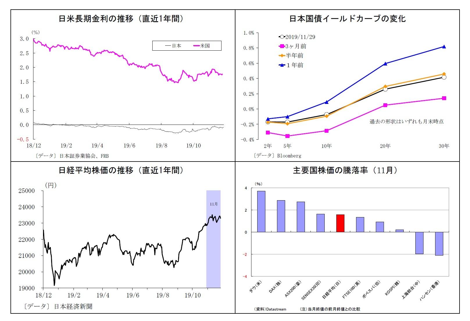 日米長期金利の推移(直近1年間)/日本国債イールドカーブの変化/日経平均株価の推移(直近1年間)/主要国株価の騰落率(11月)