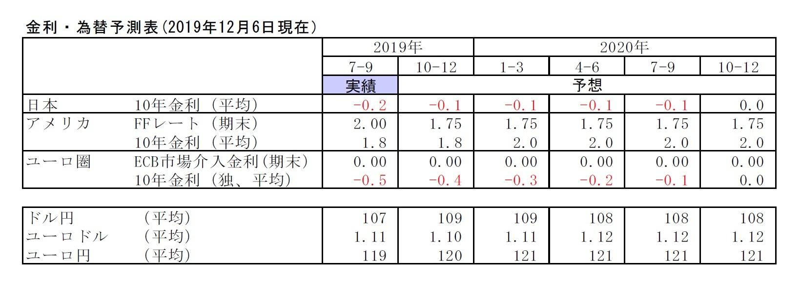 金利・為替予測表(2019年12月6日現在)