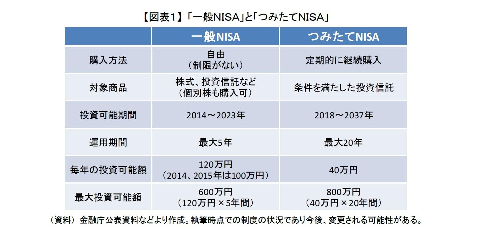 【図表1】 「一般NISA」と「つみたてNISA」