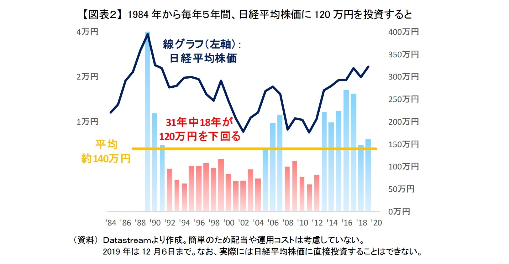【図表2】 1984年から毎年5年間、日経平均株価に120万円を投資すると
