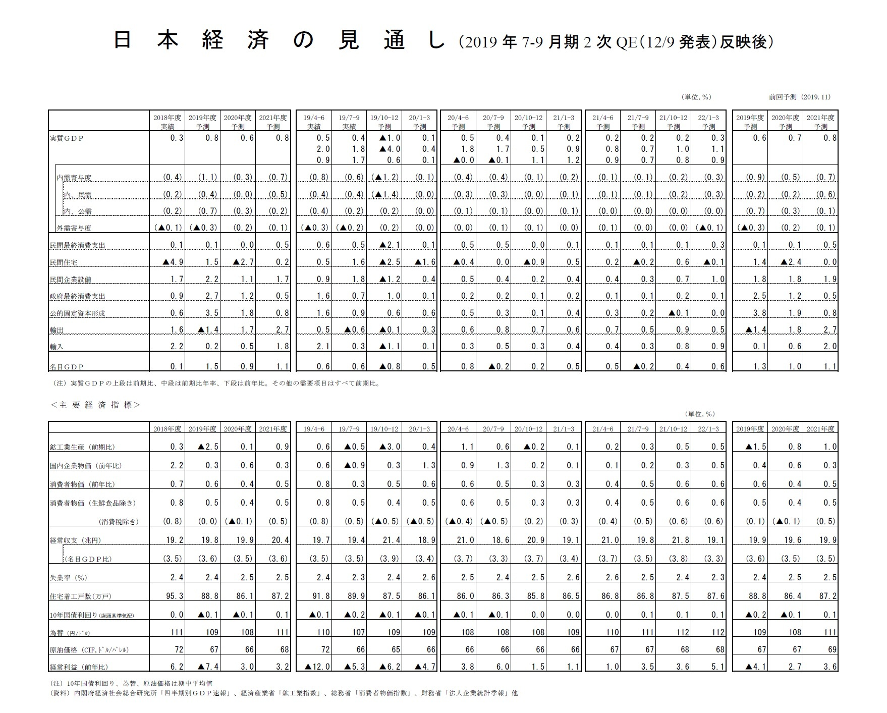 日本経済の見通し(2019年7-9月期2次QE(12/9発表)反映後)