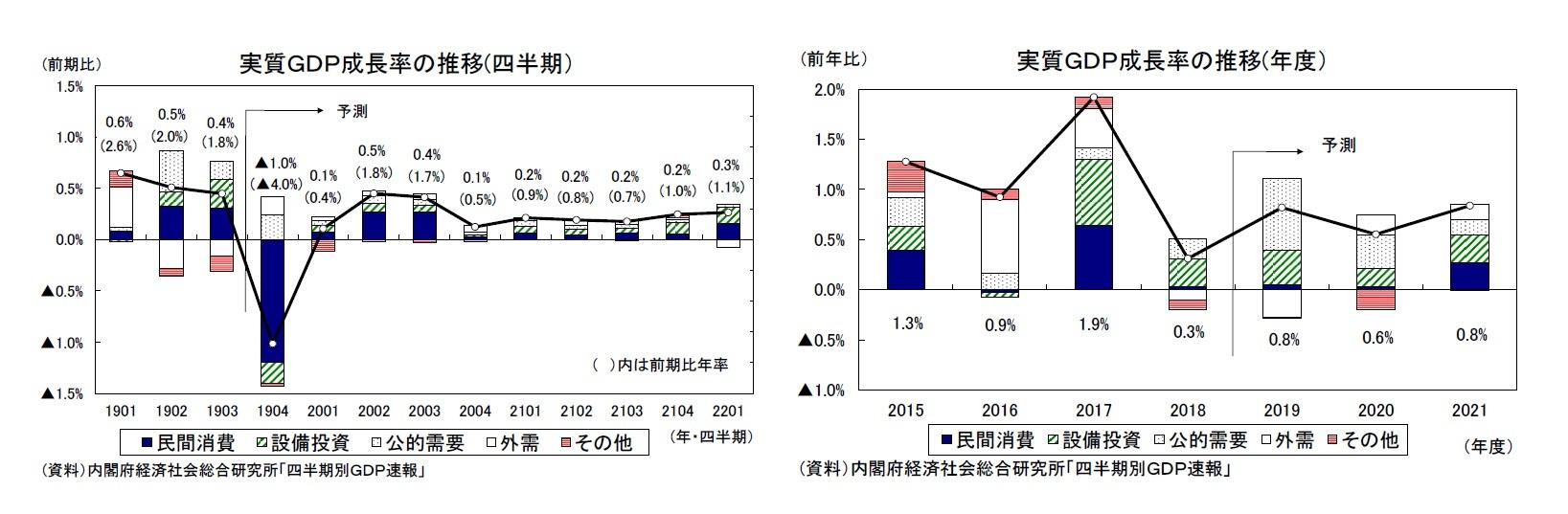 実質GDP成長率の推移(四半期)/実質GDP成長率の推移(年度)