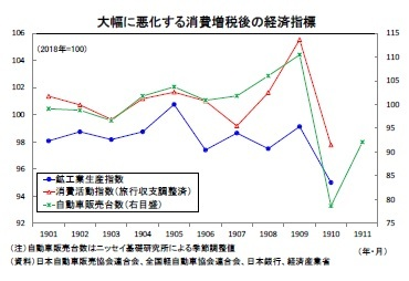 大幅に悪化する消費増税後の経済指標